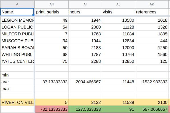 screenshot of spreadsheet analysis